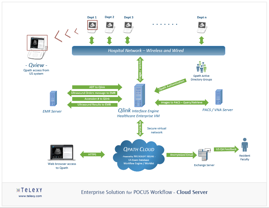 POCUS Workflow Solution - Cloud Server