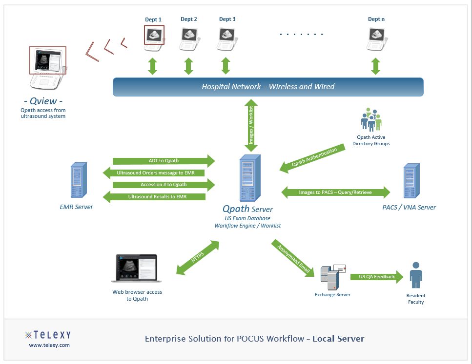 Enterprise POCUS Workflow - Local Server Solution