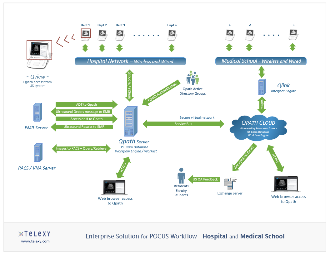 POCUS Workflow Solution for Hospital with Associated Medical School