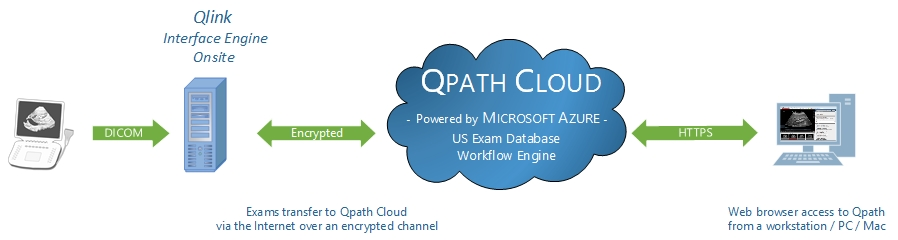Qpath Cloud Diagram