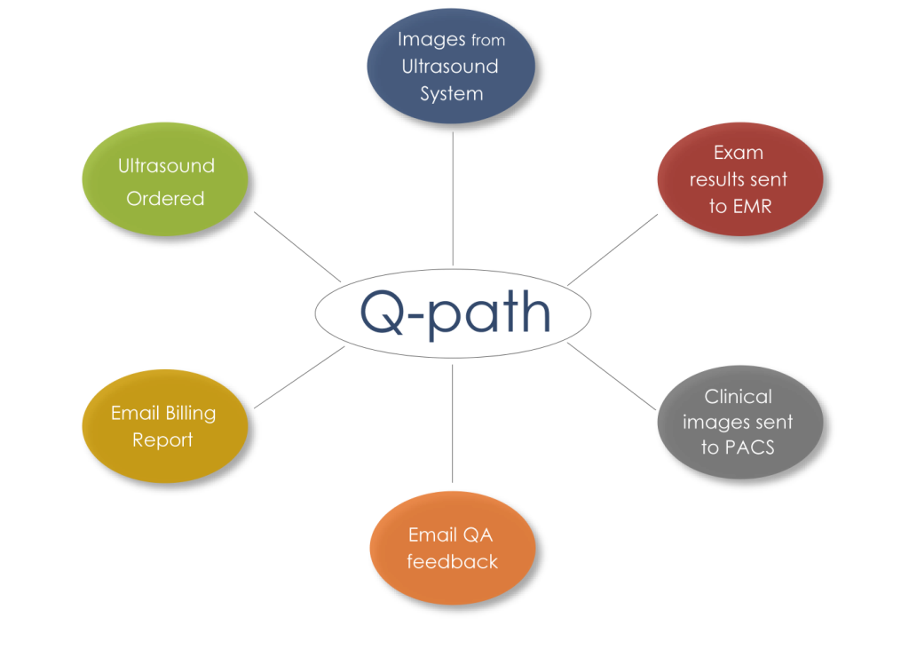 Q-path Interfaces for Hospitals
